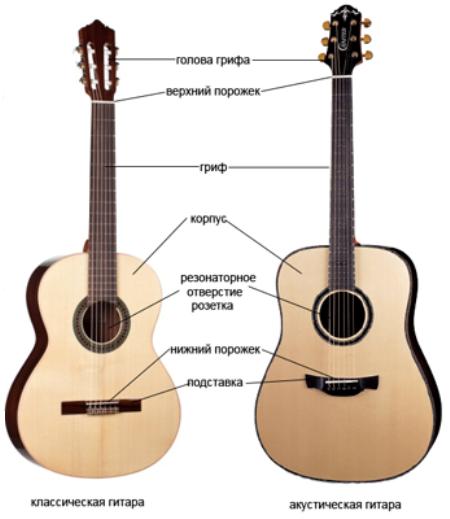 В чем разница между акустической и классической гитарой