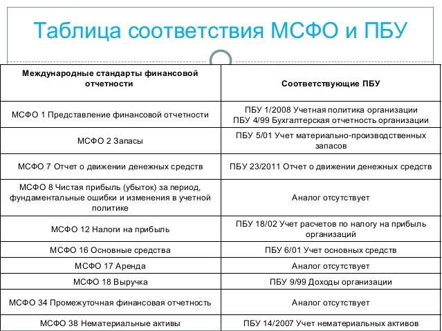 отличие МСФО от РСБУ