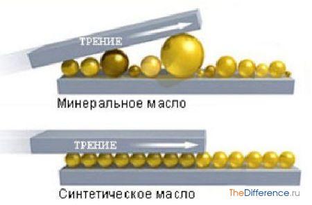 отличие синтетического масла от минерального