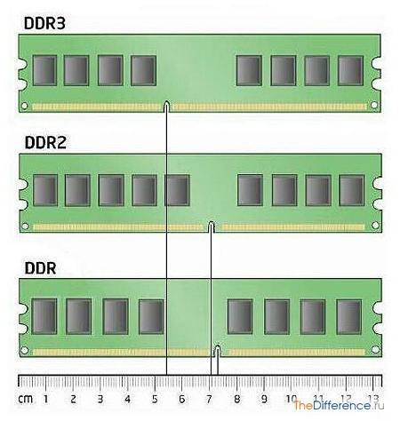 отличие DDR3 от DDR2
