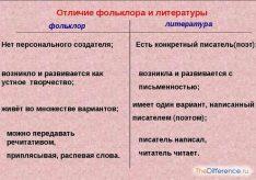 Разница между фольклором и литературой