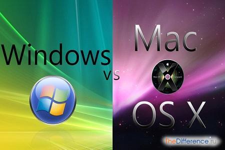 отличие Mac OS от Windows