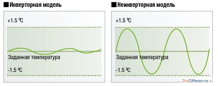 разница между инверторным кондиционером и обычным