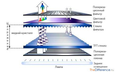 разница между LED-экранами и плазменными панелями