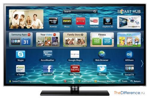 отличие Smart TV от обычного телевизора