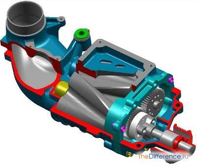 Чем отличается турбина от компрессора