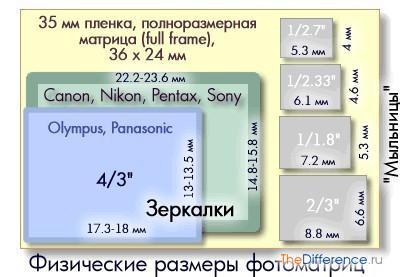 Схема кроп-факторов для различных фотоаппаратов