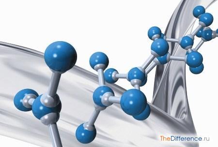 отличие атомов от ионов