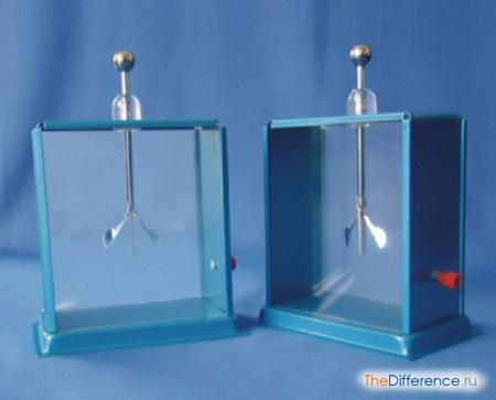 разница между электромером и электроскопом