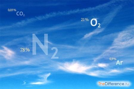 отличие кислорода от воздуха