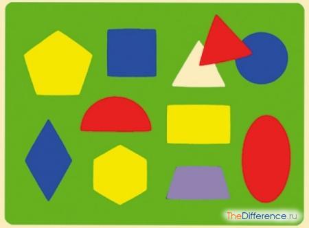 отличие квадрата от прямоугольника