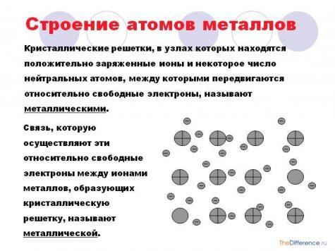 отличие полупроводников от металлов