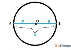 Разница между радиусом и диаметром