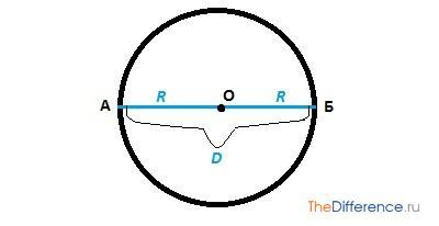 Чем отличается радиус от диаметра