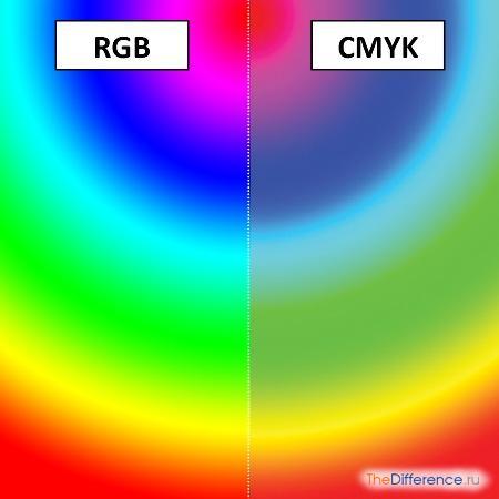 отличие RGB от CMYK