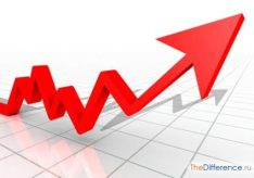 Разница между темпом роста и темпом прироста