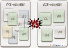 Разница между VPS и VDS