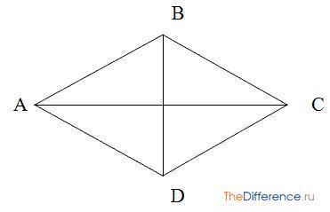отличие ромба от квадрата
