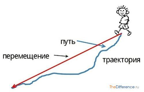 отличие пути от перемещения