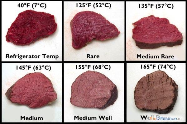 Как выглядят говяжьи стейки различной степени прожарки