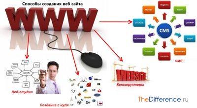 Как создать веб-сайт