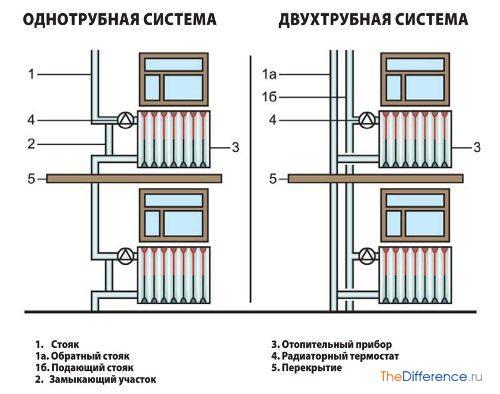 Как сделать отопления в частном доСделать кресло