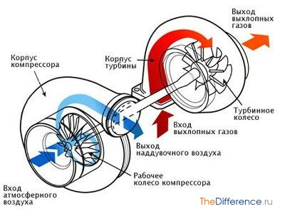 можно ли увеличить мощность двигателя