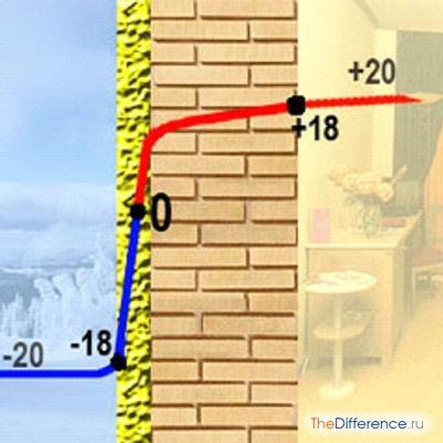 как утеплить деревянный дом снаружи