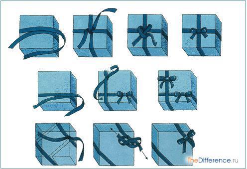 Упаковка подарков лентой как 846