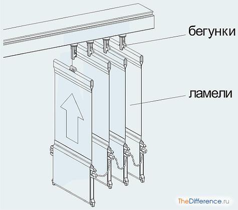 как установить вертикальные жалюзи