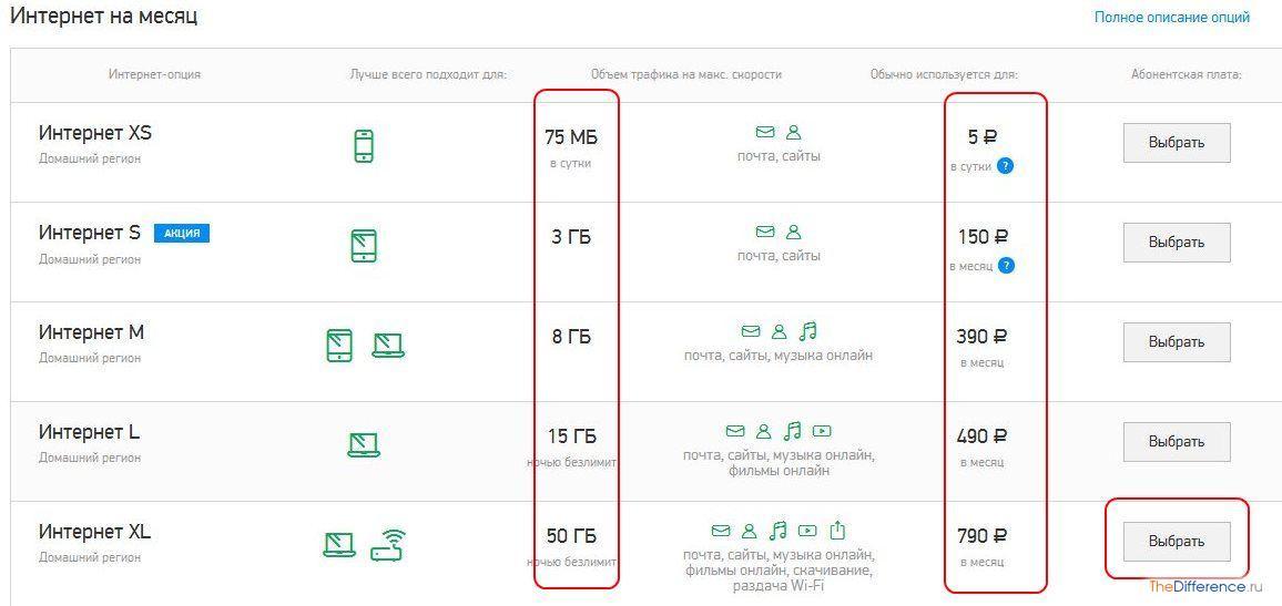 Как сделать интернет на месяц мегафон за 180 рублей в месяц