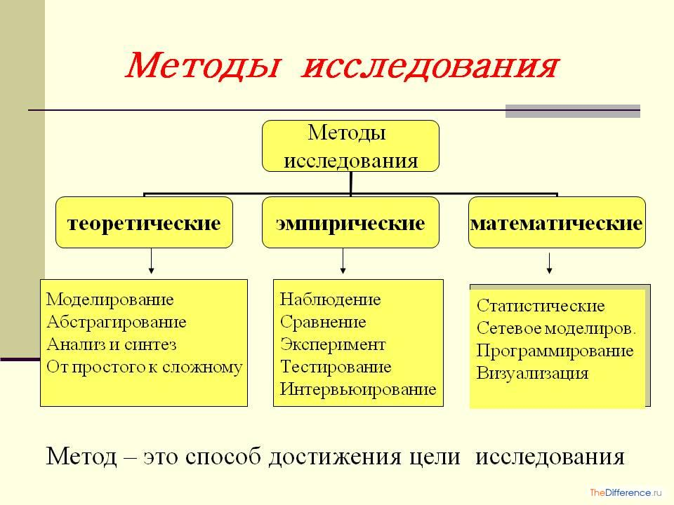 Методы исследования для написания реферата 5313