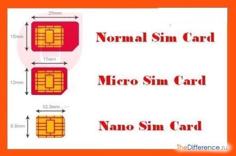 как сделать микро сим-карту
