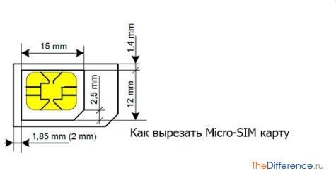 Как сделать микро симку в домашних условиях 577