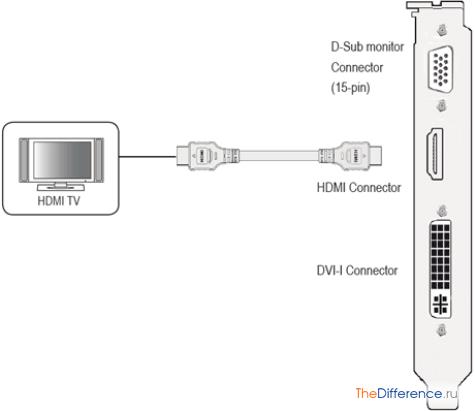 Выглядит HDMI-коннектор