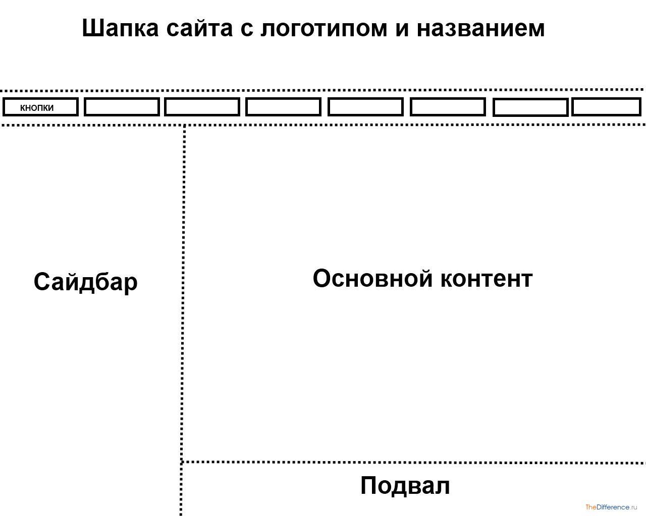 Как сделать границы сайта мои документы официальный сайт севастополь взять талон