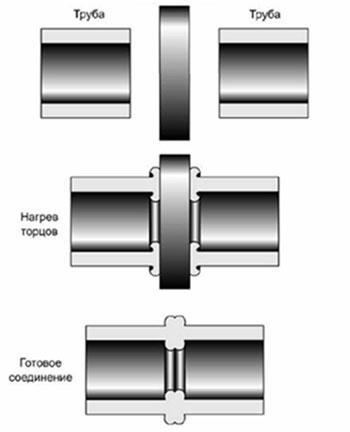 паять полипропиленовые трубы