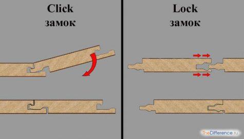 как укладывать ламинат