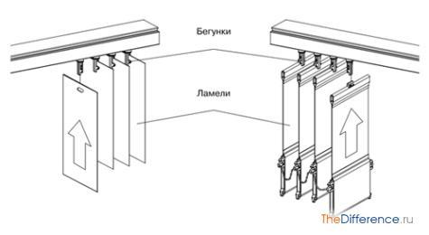 как повесить вертикальные жалюзи
