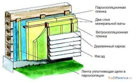 утеплить дом из бруса снаружи