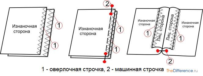 Обметывание срезов на оверлоке