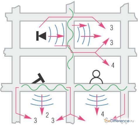как сделать шумоизоляцию в