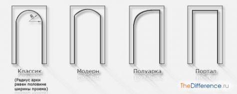 как сделать арку из гипсокартона в дверном проеме