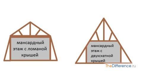правильно сделать двухскатную крышу