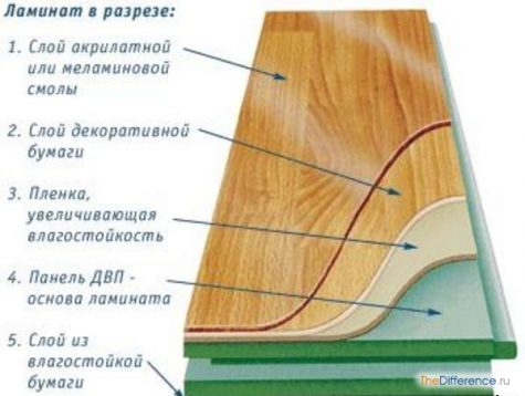 как постелить ламинат