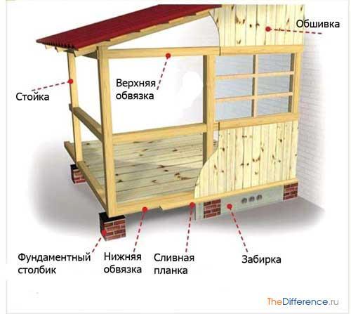 Как построить деревянный пристрой к дому своими руками