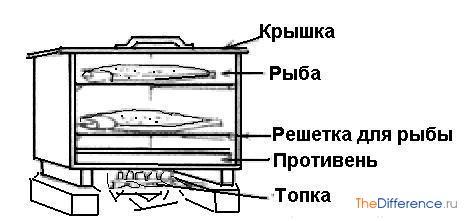 kak-koptit-rybu-v-koptilne-5