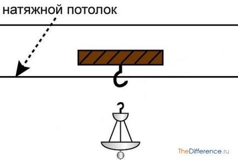 kak-povesit-lyustru-na-natyazhnoj-potolok-3