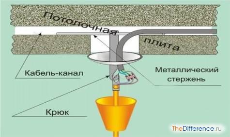 kak-povesit-lyustru-na-natyazhnoj-potolok-4