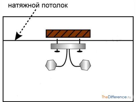 kak-povesit-lyustru-na-natyazhnoj-potolok-7